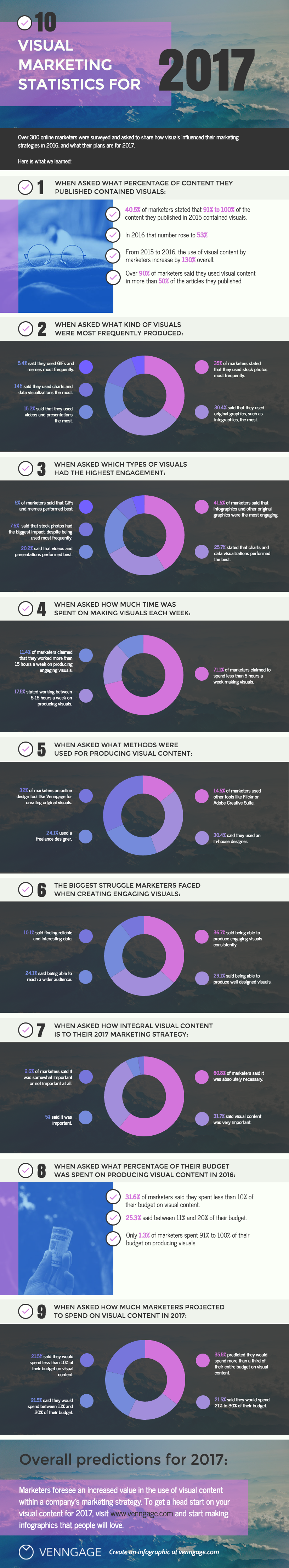 Visual Content Marketing Statistics to Know for 2017